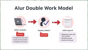 Double Work Model