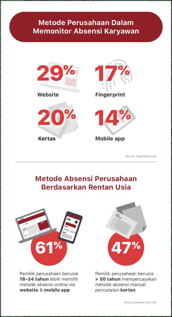 statistik perbandingan absensi karyawan online dan manual