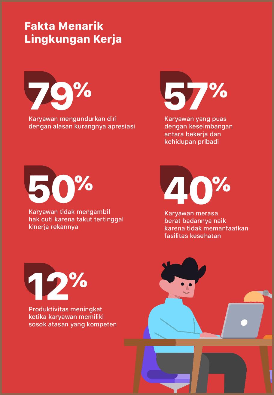 Fakta Menarik Tentang Lingkungan Kerja