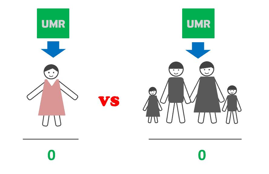 Beda Gaji Pokok Dengan UMR Adalah? Arti UMR atau Apa itu UMR Artinya? Berapa besar UMR atau UMP tahun 2021 di 34 provinsi Indonesia? Pertanyaan ini akan terjawab pada tulisan yang ada di blog Insight Talenta disini.