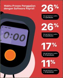 Software Payroll sebagai Solusi