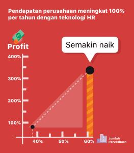 60% berhasil meningkatkan pendapatan hingga 100% per tahun