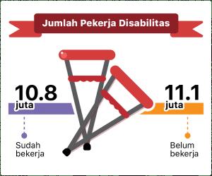 jumlah pekerja disabilitas