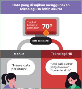data yang disajikan teknologi hr lebih akurat