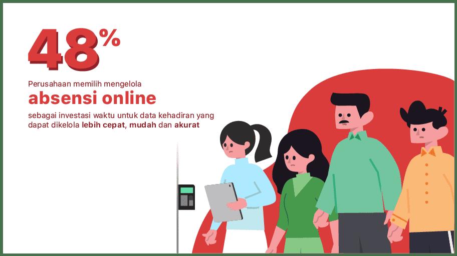 4 Alasan Penting dan Manfaat Menemukan Cara Absensi Digital Online Terbaik