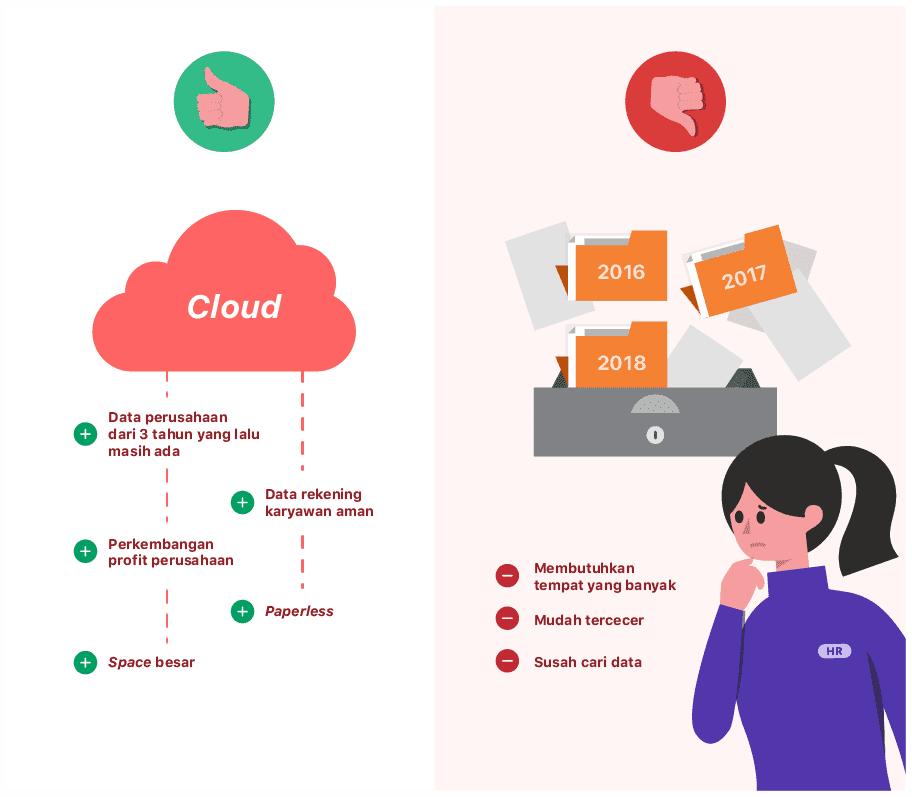 Apa Manfaat Pengelolaan Database Karyawan Berbasis Cloud?