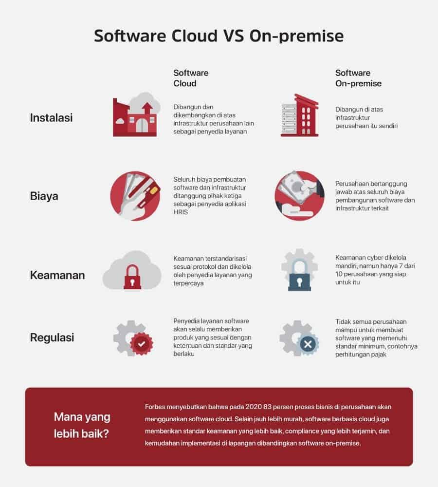 Mengapa Software HR Cloud Lebih Baik dari yang On-Premise?
