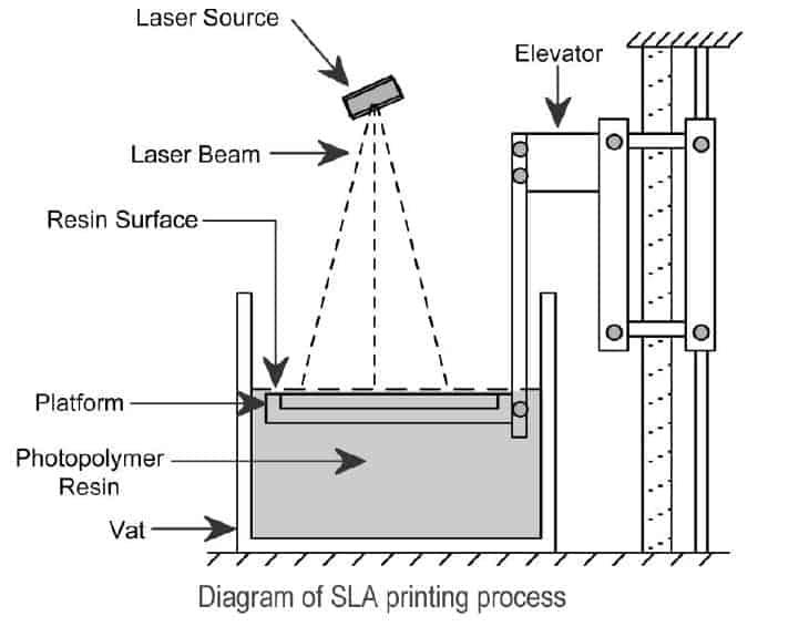 light polymerization sebagai manufaktur aditif