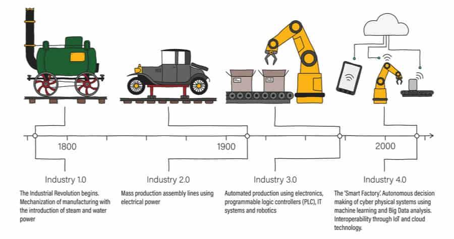Apa Itu Arti Revolusi Industri, Pengertian Revolusi Industri Adalah? jelaskan apa yang dimaksud dengan revolusi industri? apakah yang dimaksud dengan revolusi industri? Penjelasan terkait hal ini akan dibahas di Insight Talenta.